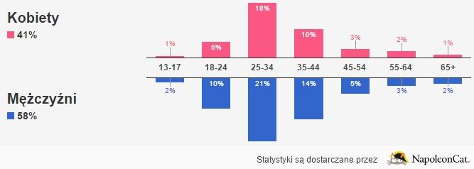 Statystyki Marcin Kamiński