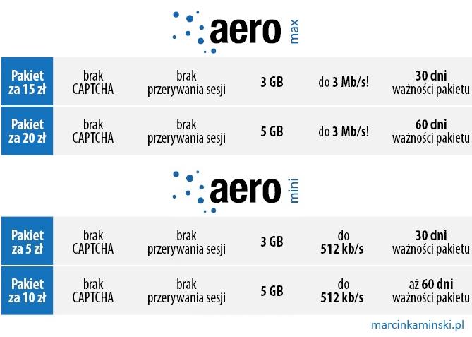 Płatne pakiety Aero2