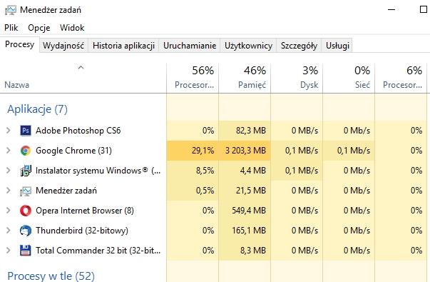 Ile Google Chrome zużywa pamięci RAM