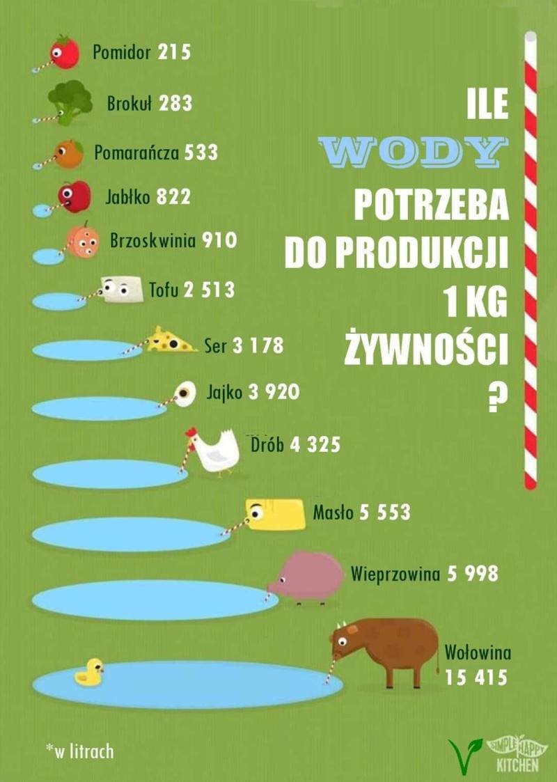 Ile wody zużywa się do produkcji jedzenia